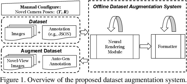 Figure 1 for Data Augmentation for Object Detection via Differentiable Neural Rendering
