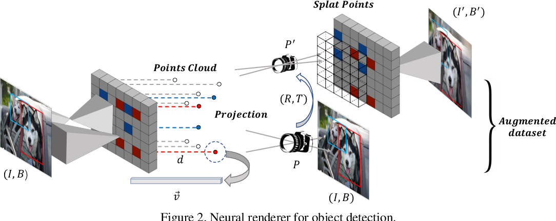 Figure 3 for Data Augmentation for Object Detection via Differentiable Neural Rendering
