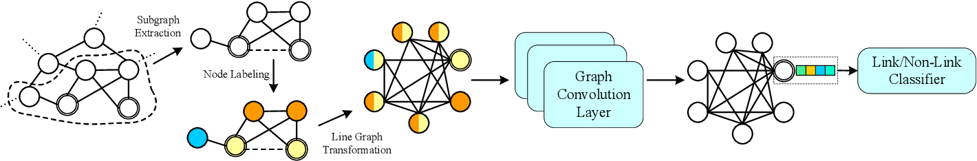 Figure 1 for Line Graph Neural Networks for Link Prediction