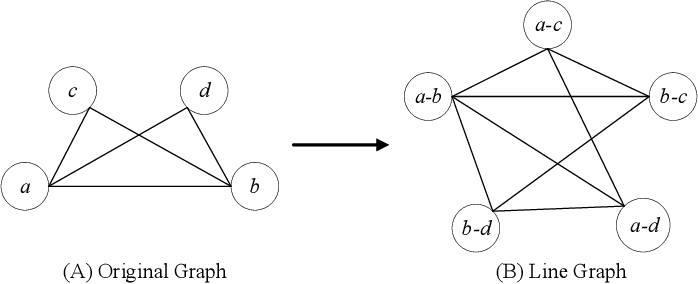 Figure 2 for Line Graph Neural Networks for Link Prediction