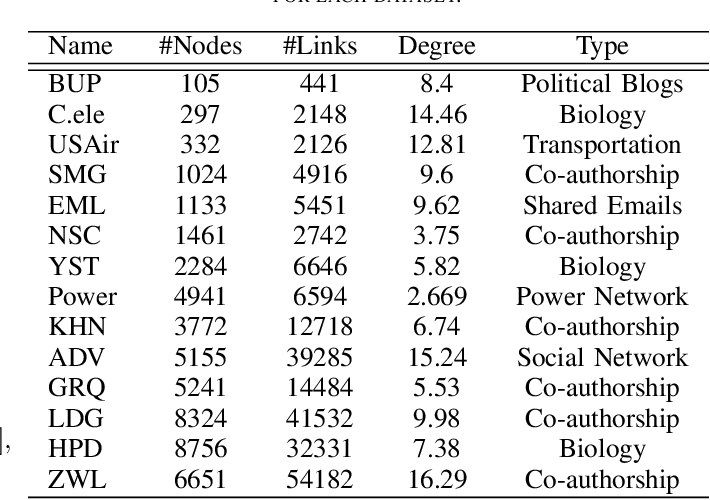 Figure 4 for Line Graph Neural Networks for Link Prediction