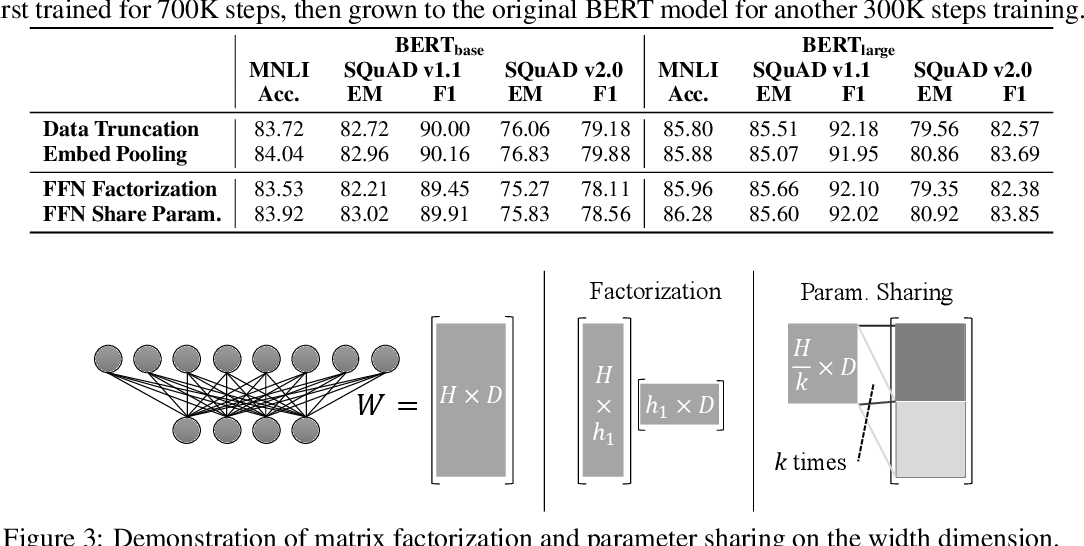 Figure 2 for On the Transformer Growth for Progressive BERT Training