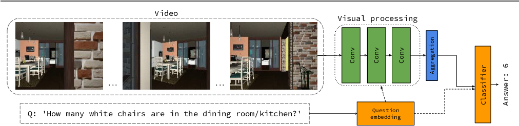 Figure 1 for VideoNavQA: Bridging the Gap between Visual and Embodied Question Answering
