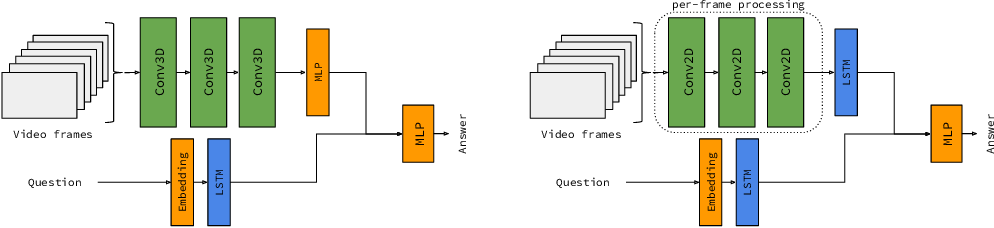 Figure 4 for VideoNavQA: Bridging the Gap between Visual and Embodied Question Answering