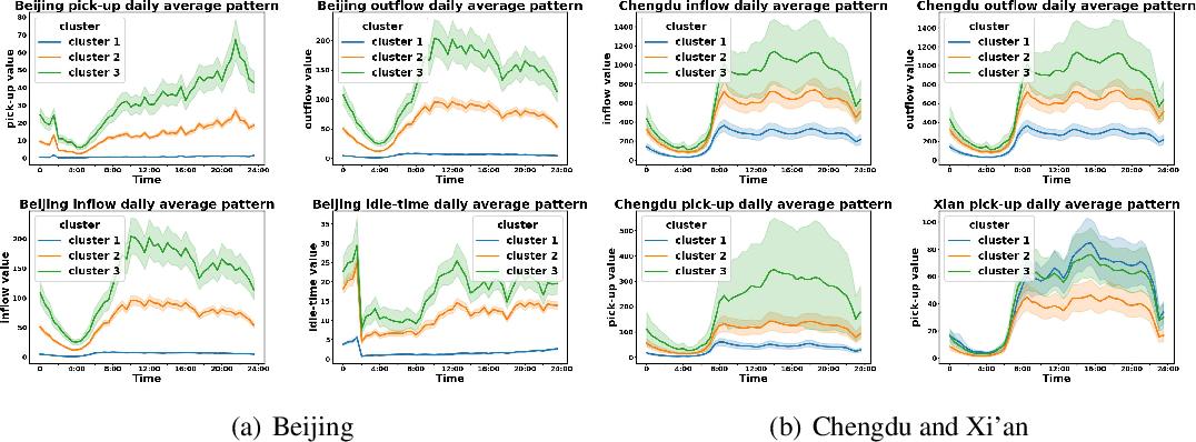 Figure 3 for CityNet: A Multi-city Multi-modal Dataset for Smart City Applications