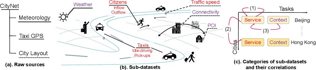 Figure 1 for CityNet: A Multi-city Multi-modal Dataset for Smart City Applications
