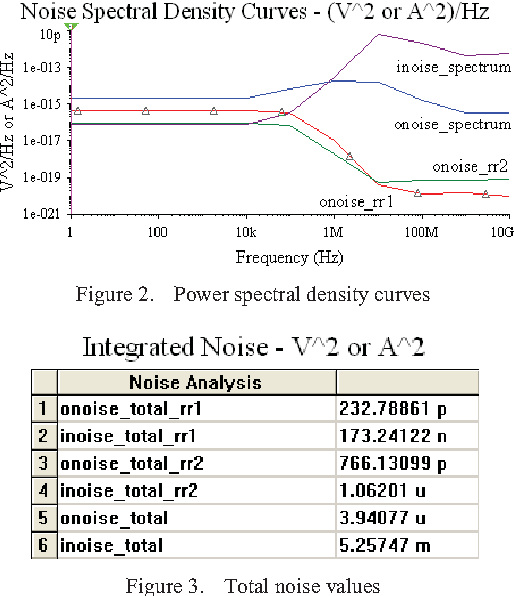 noise analysis for electronic circuit using multisim semantic scholar