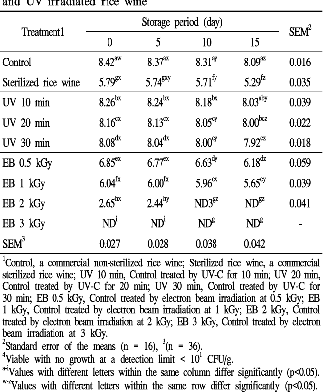Table 1 from Effect of UV-C and Electron Beam Irradiation of
