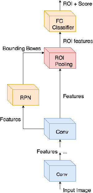Figure 2 for A Comparison of CNN-based Face and Head Detectors for Real-Time Video Surveillance Applications