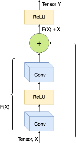 Figure 4 for A Comparison of CNN-based Face and Head Detectors for Real-Time Video Surveillance Applications