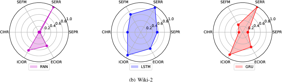 Figure 4 for Assessing the Memory Ability of Recurrent Neural Networks