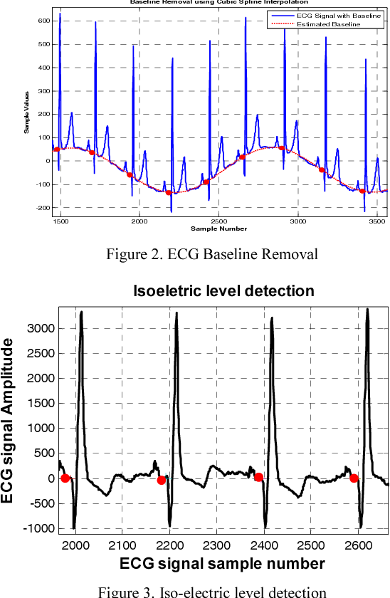 Figure 2 from Automatic Detection and Localization of
