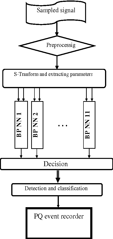 Fig. 1 Flowchart of PQ event monitoring