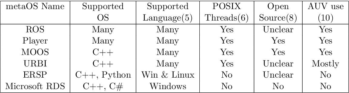 PDF] An Evaluation of Potential Operating Systems for Autonomous