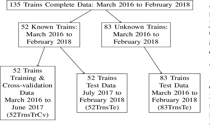 Figure 1 for Estimating Train Delays in a Large Rail Network Using a Zero Shot Markov Model