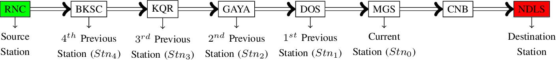 Figure 2 for Estimating Train Delays in a Large Rail Network Using a Zero Shot Markov Model