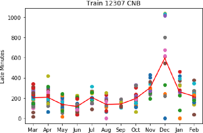 Figure 3 for Estimating Train Delays in a Large Rail Network Using a Zero Shot Markov Model