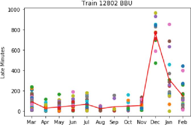 Figure 4 for Estimating Train Delays in a Large Rail Network Using a Zero Shot Markov Model