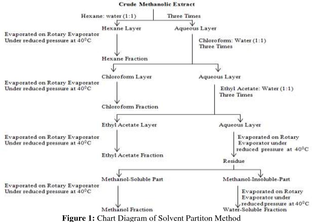 PDF] In Vitro Cytotoxicity Studies of Indian Herb Tribulus