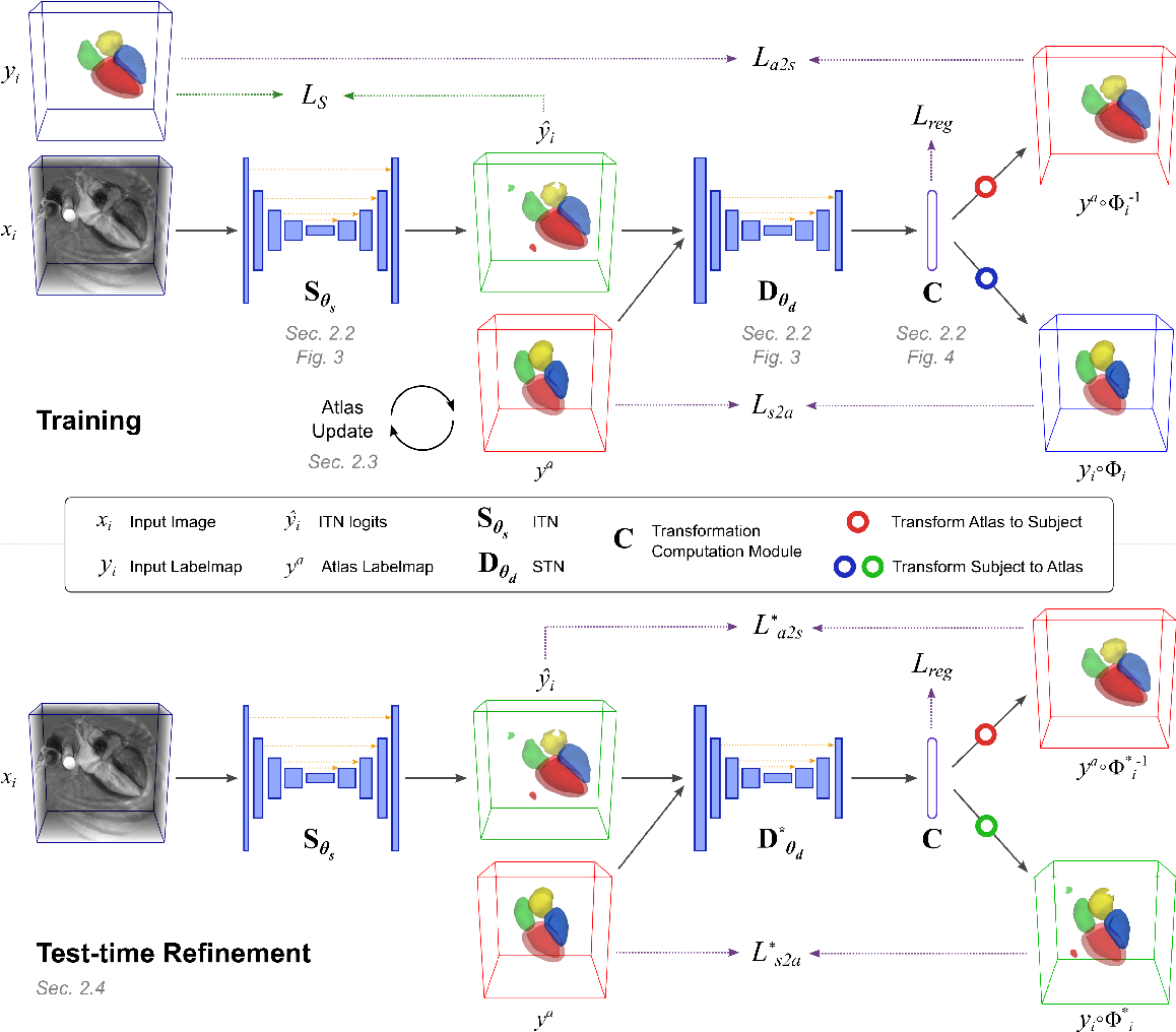 Figure 1 for Atlas-ISTN: Joint Segmentation, Registration and Atlas Construction with Image-and-Spatial Transformer Networks