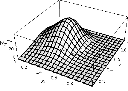Figure 8. Dependence of the structure function W [UU] T on xB and z at Ph⊥ = 0.