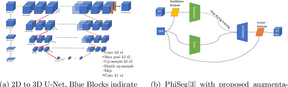 Figure 1 for 3D Probabilistic Segmentation and Volumetry from 2D projection images