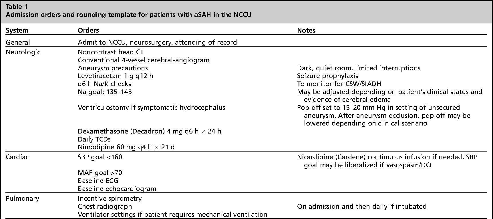 Table 1 from managing subarachnoid hemorrhage in the neurocritical table 1 from managing subarachnoid hemorrhage in the neurocritical care unit semantic scholar maxwellsz