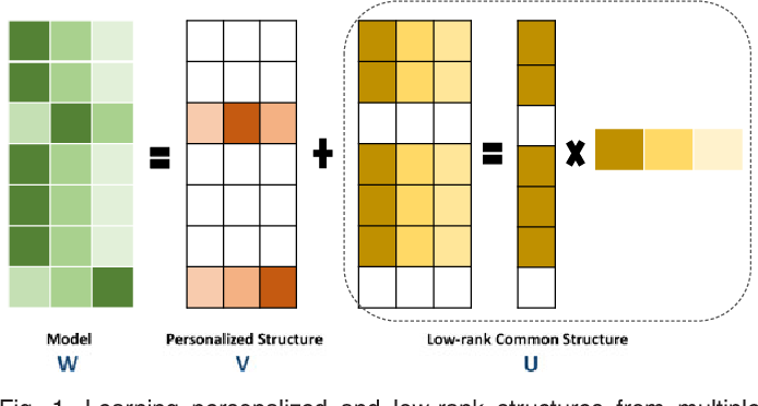 Figure 1 for Robust Online Multi-Task Learning with Correlative and Personalized Structures