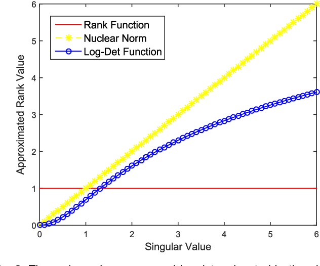 Figure 3 for Robust Online Multi-Task Learning with Correlative and Personalized Structures