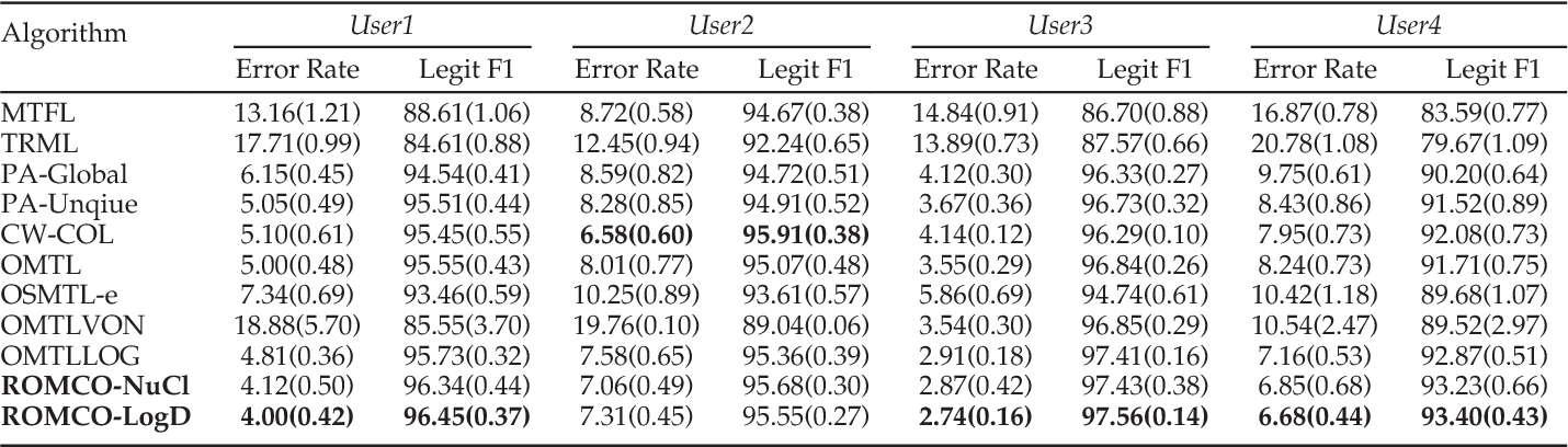 Figure 4 for Robust Online Multi-Task Learning with Correlative and Personalized Structures