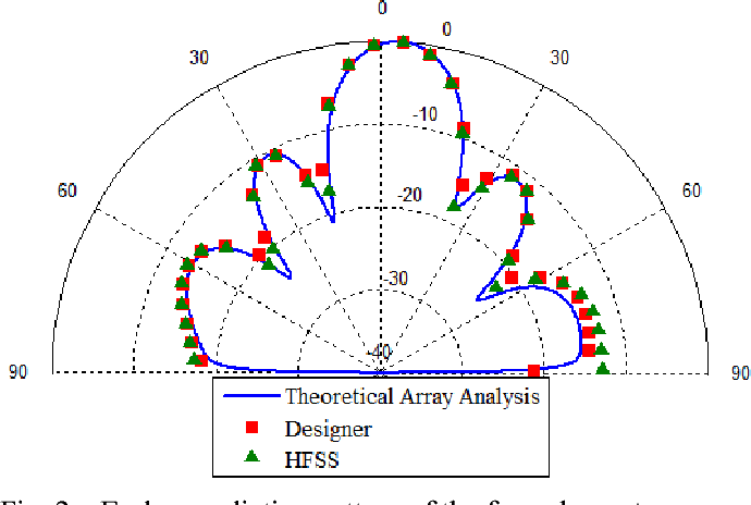 Analysis of a linear series-fed rectangular microstrip antenna array