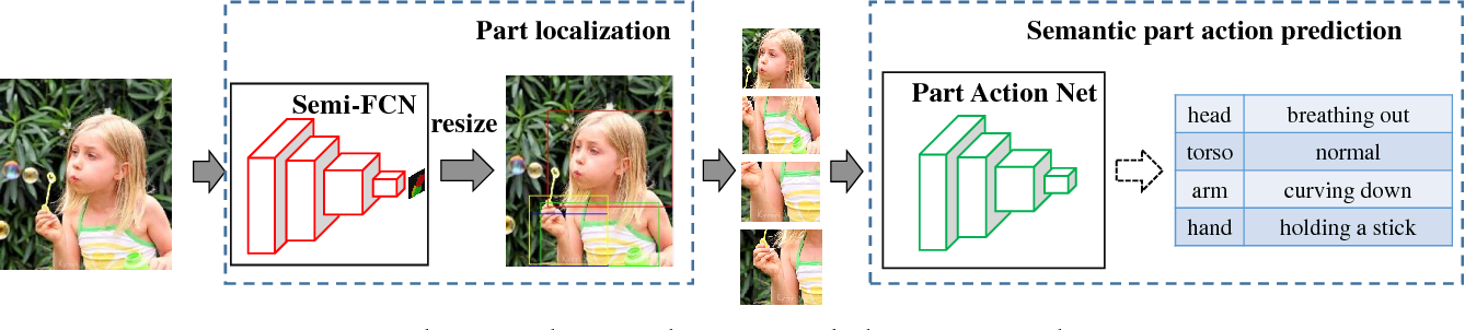 Figure 3 for Single Image Action Recognition using Semantic Body Part Actions