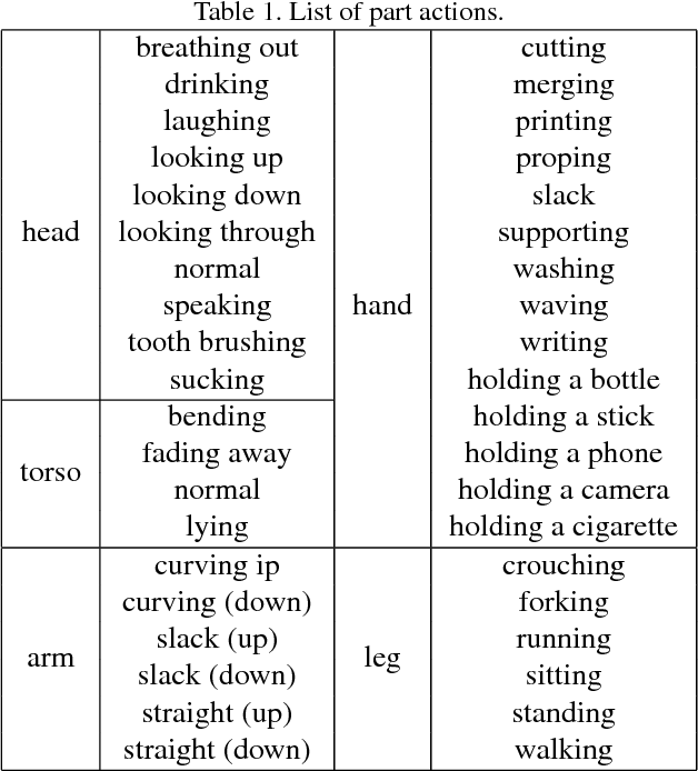 Figure 2 for Single Image Action Recognition using Semantic Body Part Actions