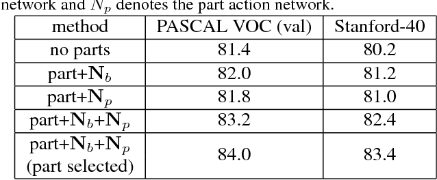Figure 4 for Single Image Action Recognition using Semantic Body Part Actions