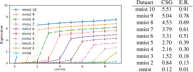 Figure 1 for Spectral Metric for Dataset Complexity Assessment