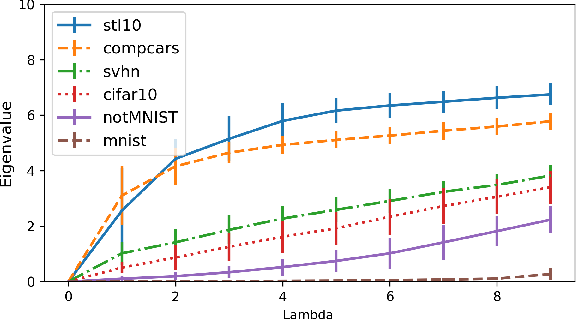 Figure 3 for Spectral Metric for Dataset Complexity Assessment
