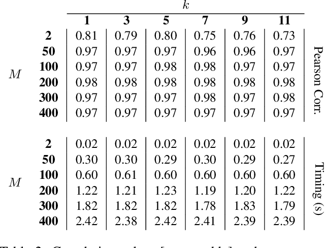 Figure 4 for Spectral Metric for Dataset Complexity Assessment