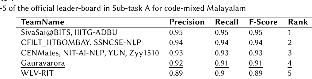 Figure 4 for Gauravarora@HASOC-Dravidian-CodeMix-FIRE2020: Pre-training ULMFiT on Synthetically Generated Code-Mixed Data for Hate Speech Detection