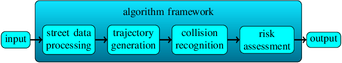 Figure 1 for Parallel Multi-Hypothesis Algorithm for Criticality Estimation in Traffic and Collision Avoidance