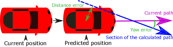 Figure 4 for Parallel Multi-Hypothesis Algorithm for Criticality Estimation in Traffic and Collision Avoidance