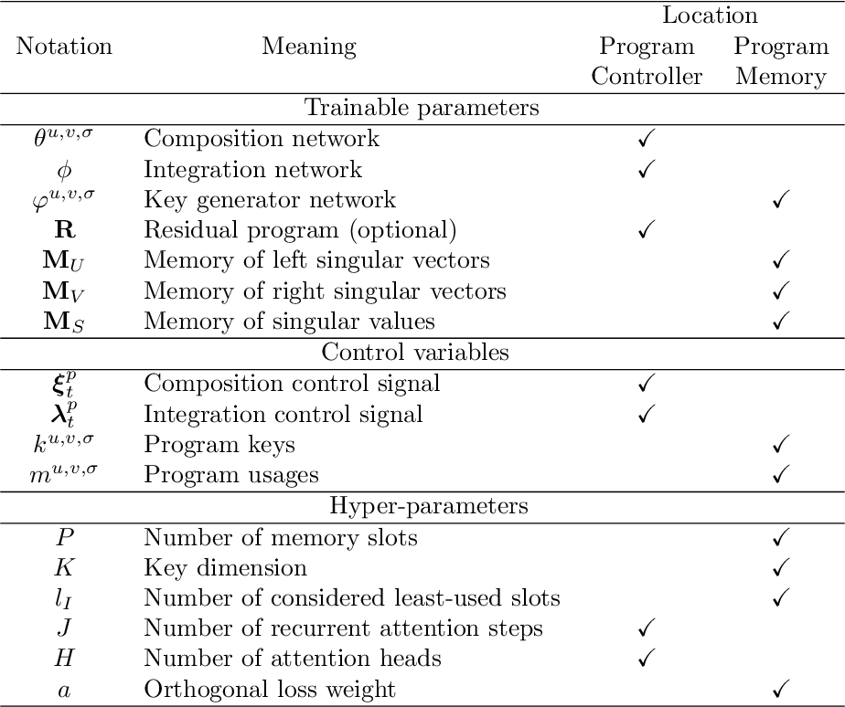 Figure 2 for Neurocoder: Learning General-Purpose Computation Using Stored Neural Programs