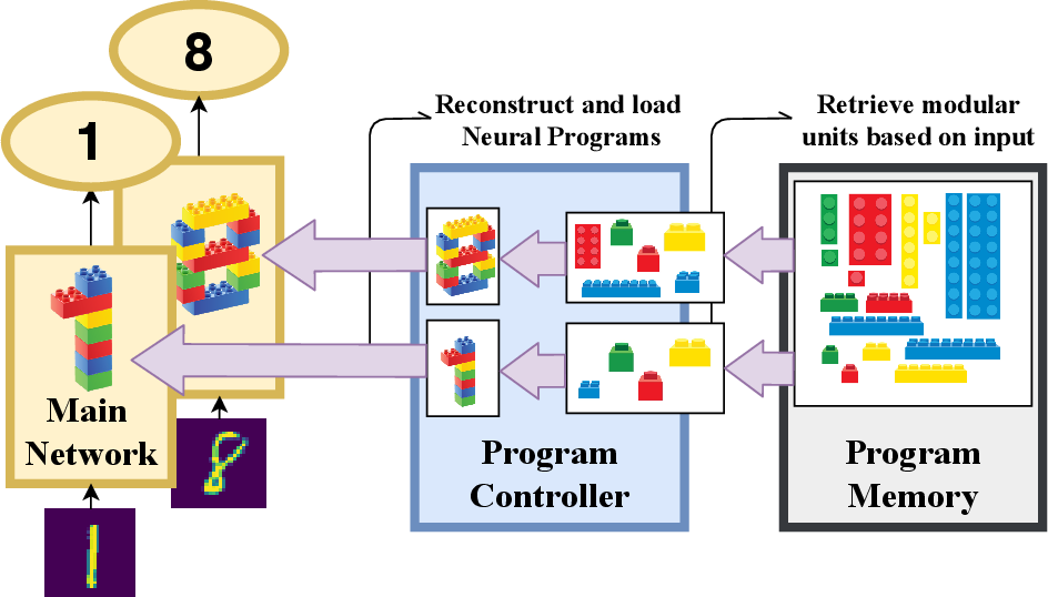 Figure 1 for Neurocoder: Learning General-Purpose Computation Using Stored Neural Programs