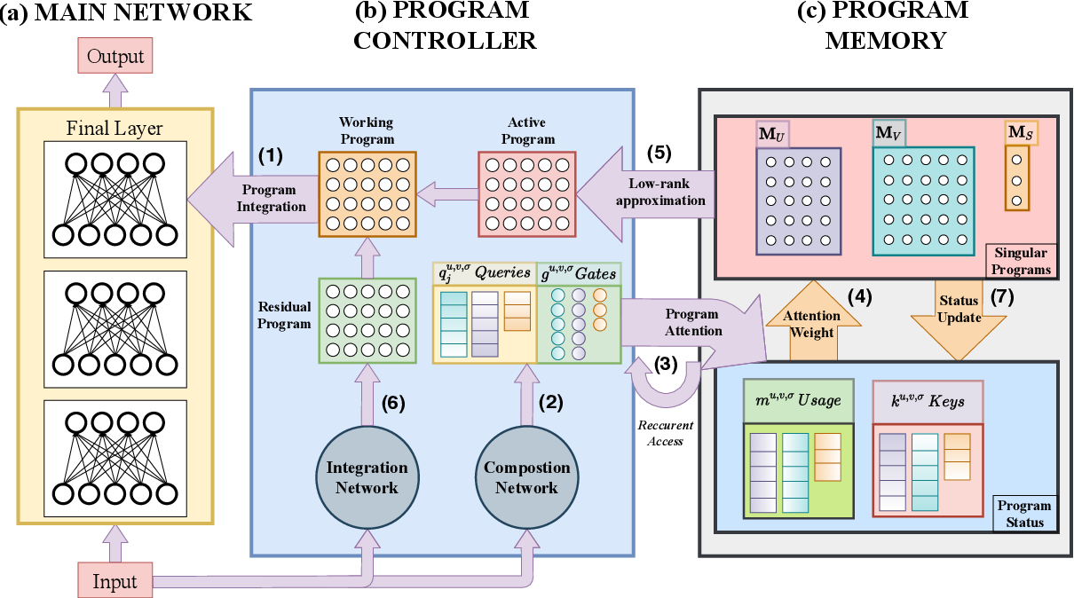 Figure 3 for Neurocoder: Learning General-Purpose Computation Using Stored Neural Programs