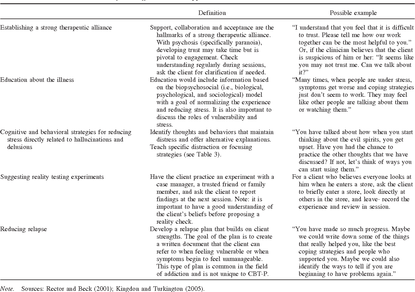 Cognitive Behavioral Therapy For Psychosis In Clinical Practice