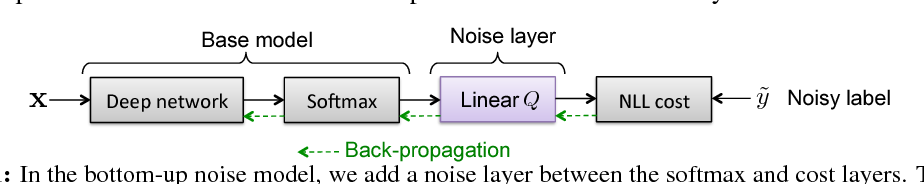 Figure 1 for Training Convolutional Networks with Noisy Labels