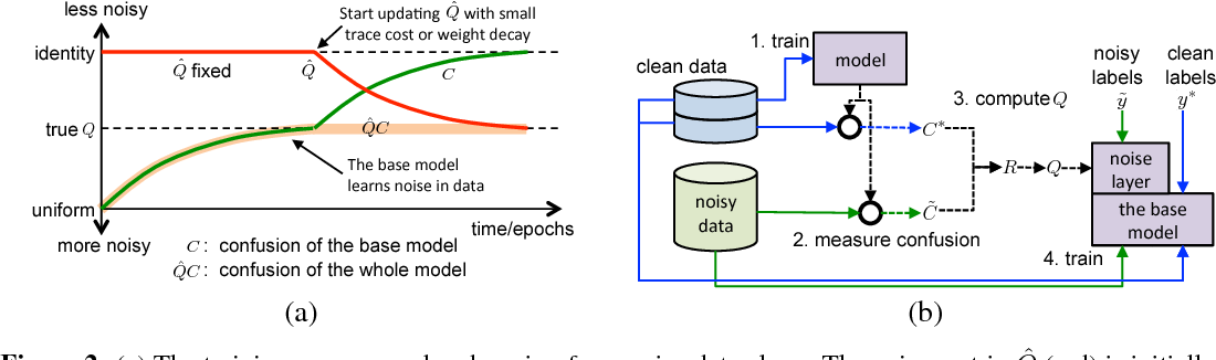 Figure 3 for Training Convolutional Networks with Noisy Labels