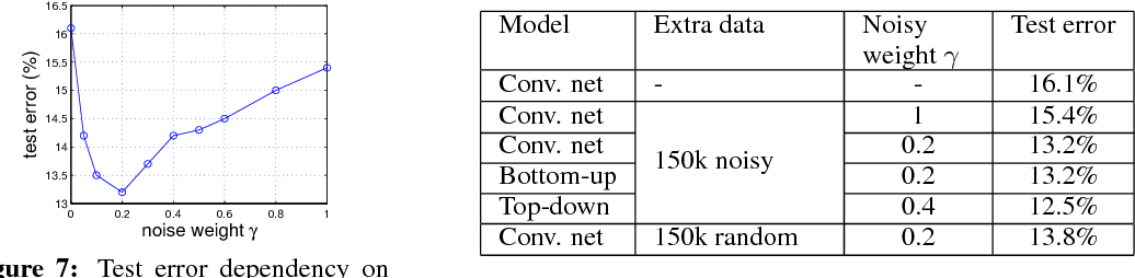 Figure 4 for Training Convolutional Networks with Noisy Labels
