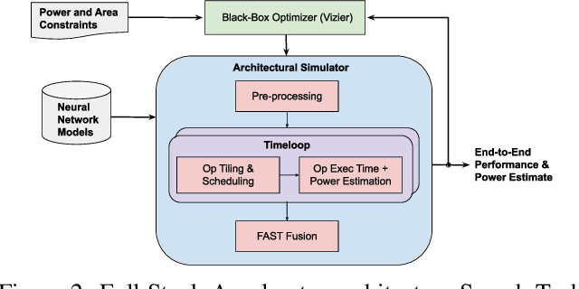 Figure 3 for A Full-stack Accelerator Search Technique for Vision Applications