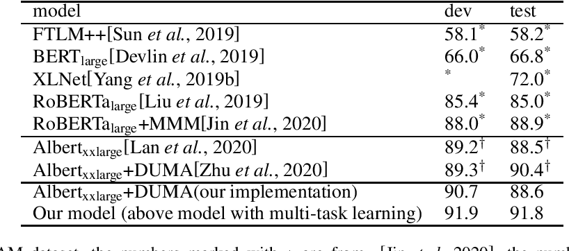 Figure 1 for Multi-task Learning with Multi-head Attention for Multi-choice Reading Comprehension