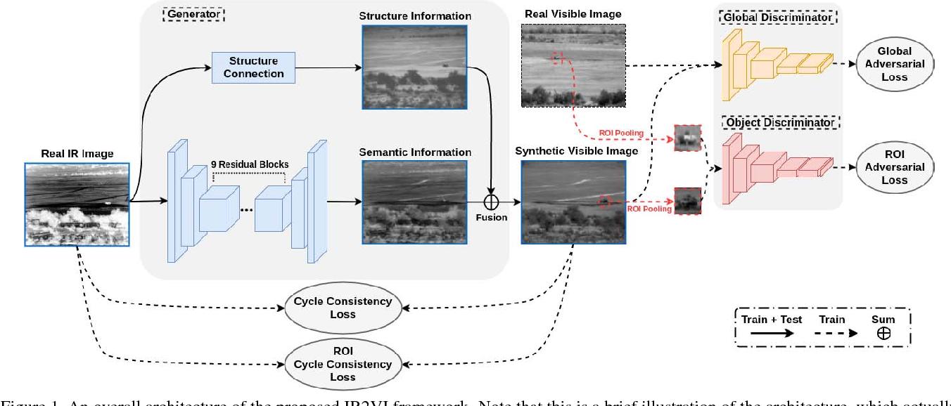Figure 1 for IR2VI: Enhanced Night Environmental Perception by Unsupervised Thermal Image Translation